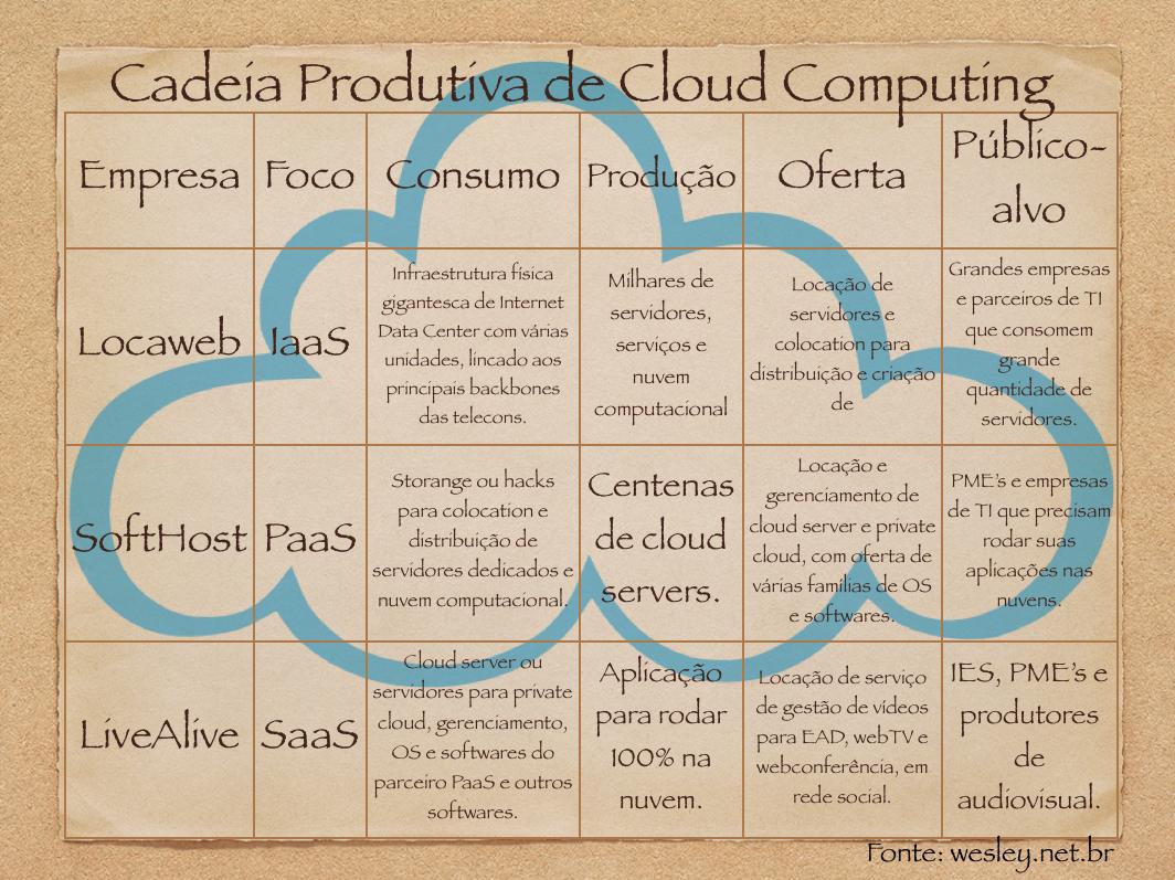 Cadeia Produtiva de cloud computing