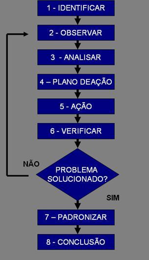 pdca-masp3