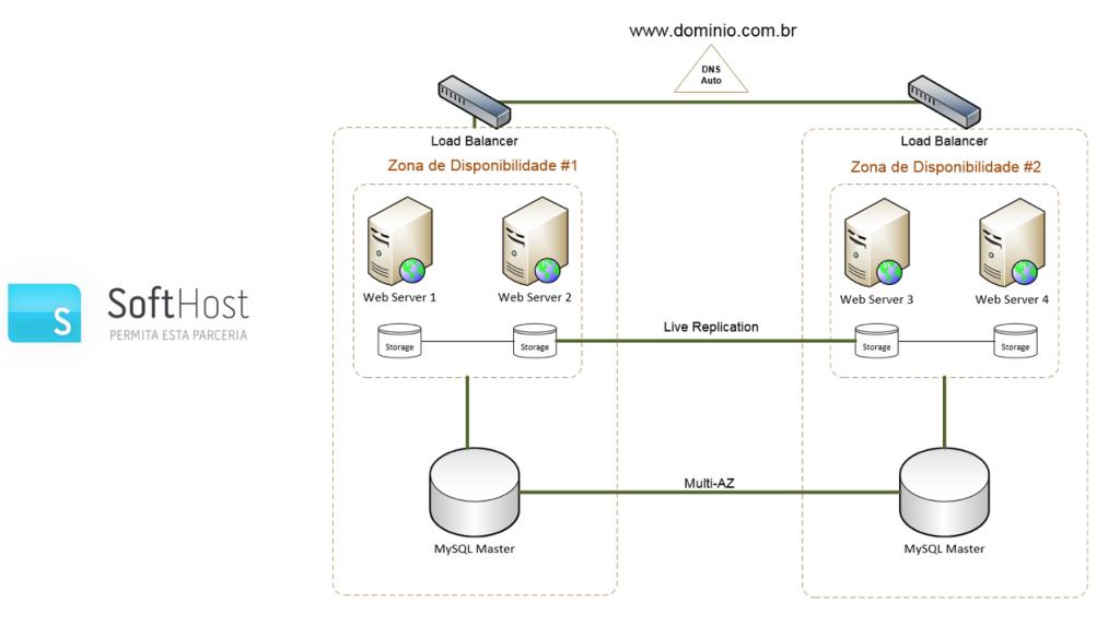 softhost load balance