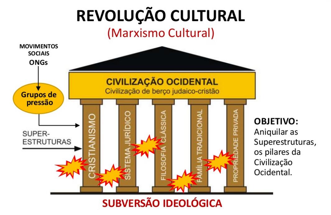 Superestruturas Civilizacionais